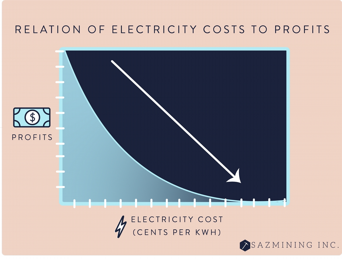Relation of electricity costs to profits